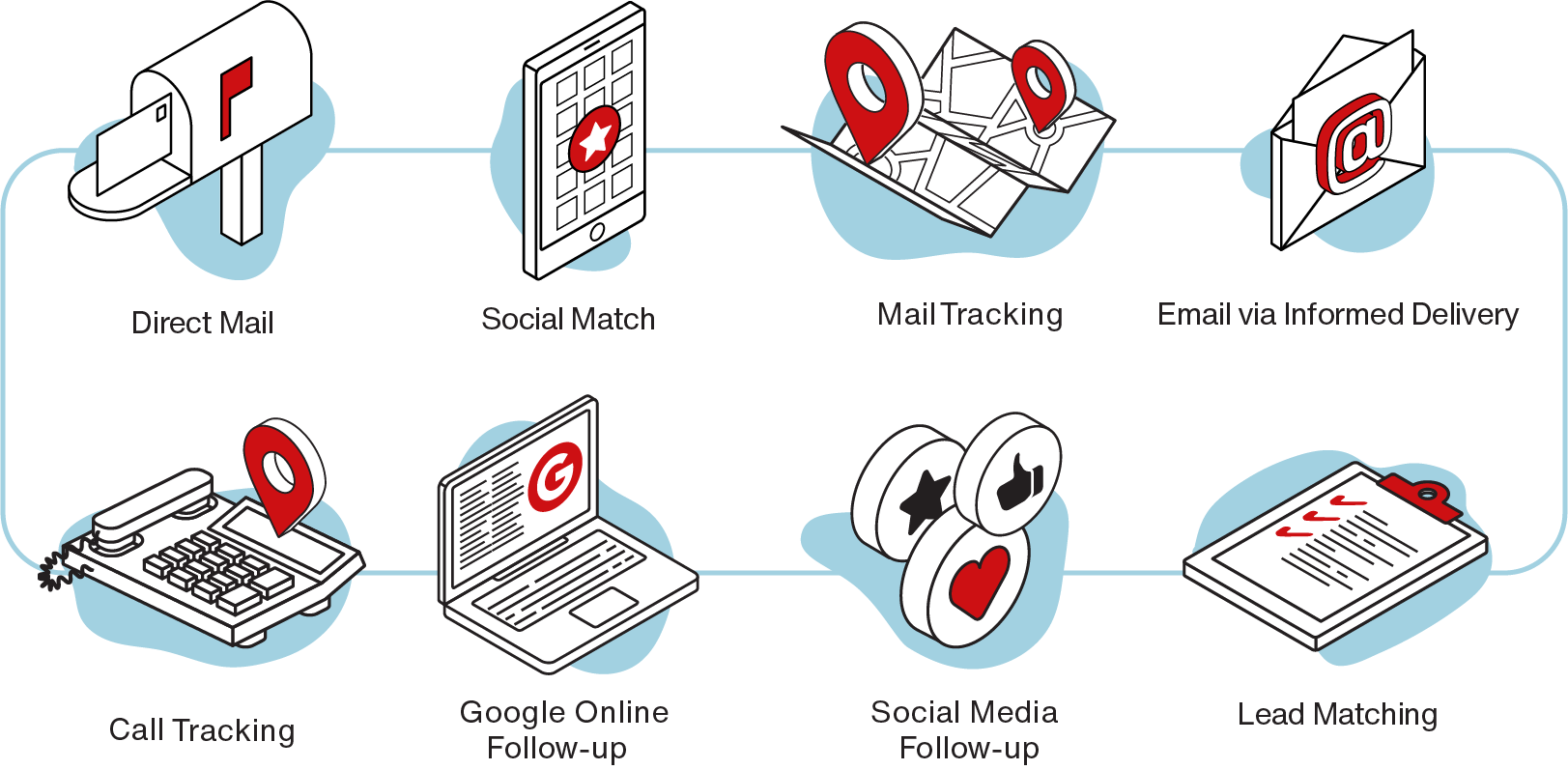 Integrated Online and Offline Marketing