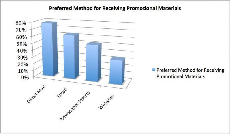 Preferred Method for Receiving Promotional Materials
