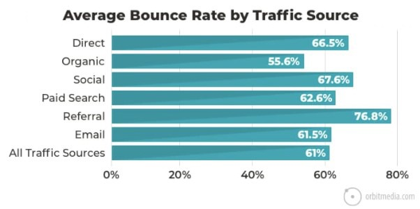 Average Bounce Rate by Traffic Source