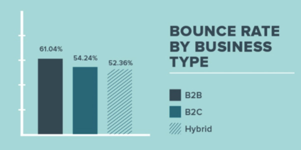 Bounce Rate by Business Type
